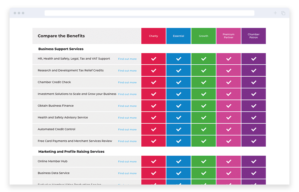 compare membership benefits screenshot