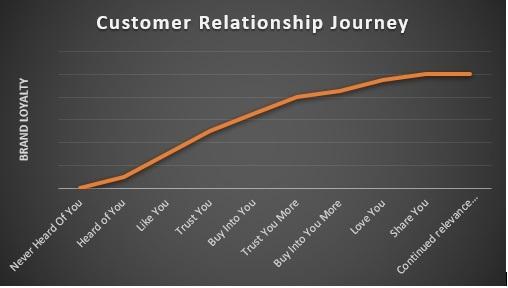Customer Relationship Journey