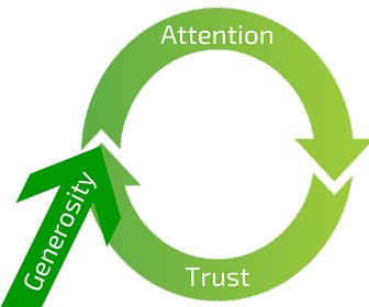 attention trust cycle